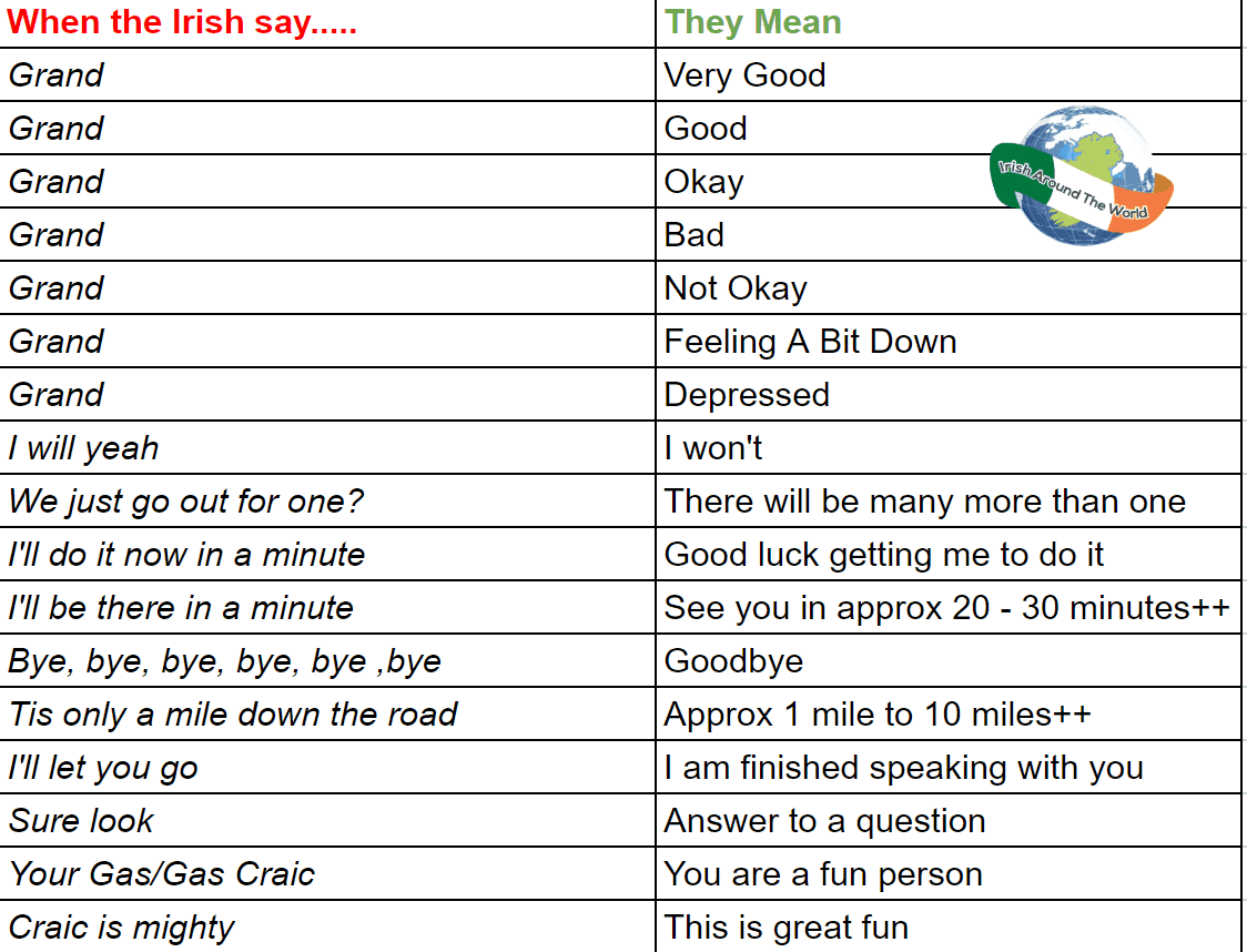 Things that Irish people say versus what they really mean.